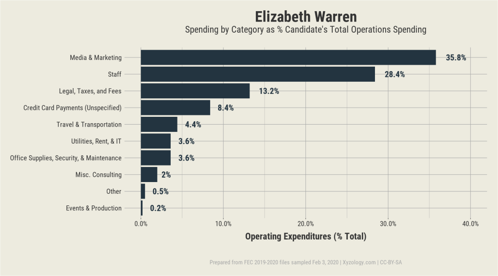 Elizabeth Warren's 2020 presidential campaign operating expenditures