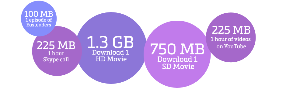 Data usage made simple
