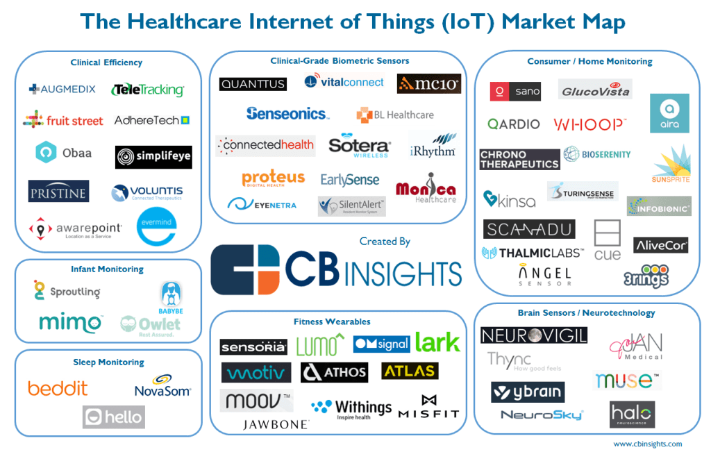 The Internet Of Things Is The New Future Of The Healthcare