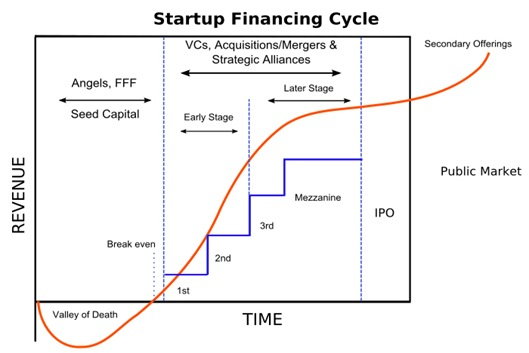 Yaacov Apelbaum-Startup Financing Cycle