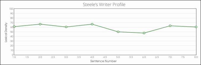 Steele's Writer Profile