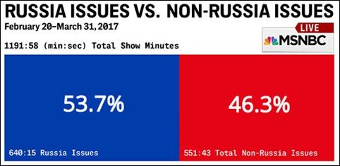 Yaacov Apelbaum-Russia issues vs. Non-Russia issues