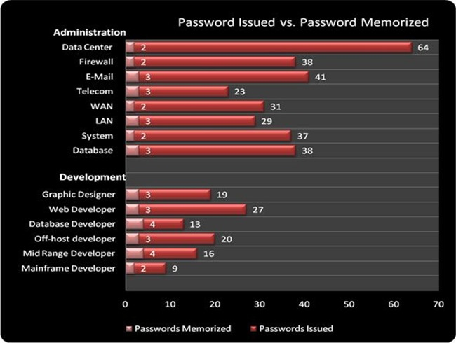 5-Password issued vs. password memorized