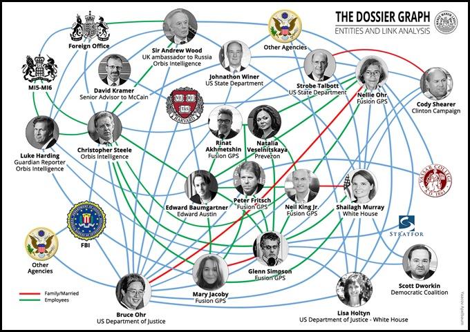 Trump Dossier Graph