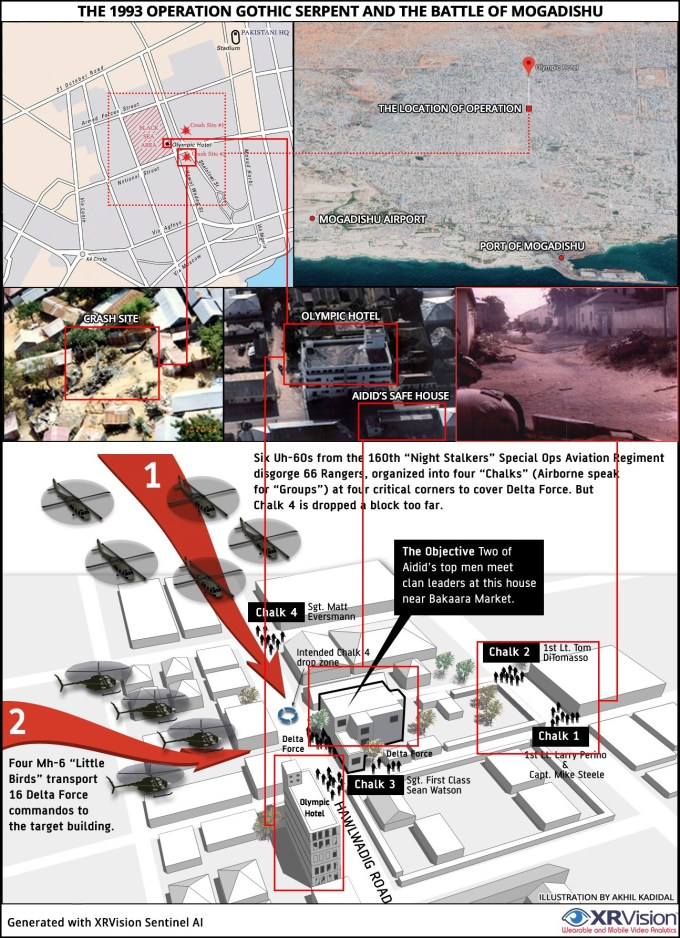 Operation Gothic Serpent and the Battle of Mogadishu