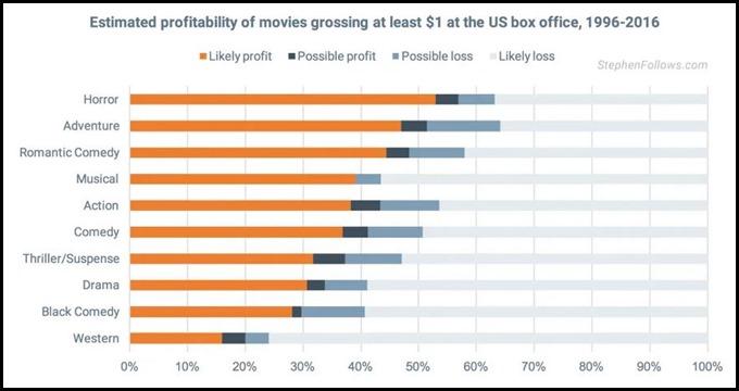 Horror is profitable