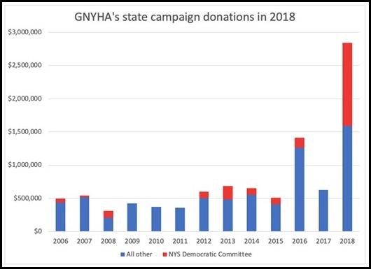 GNYHA Donations 2018