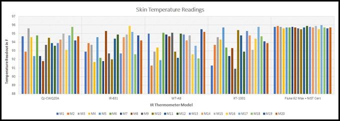 IR Thermometer Model vs. Skin Temperature Readings