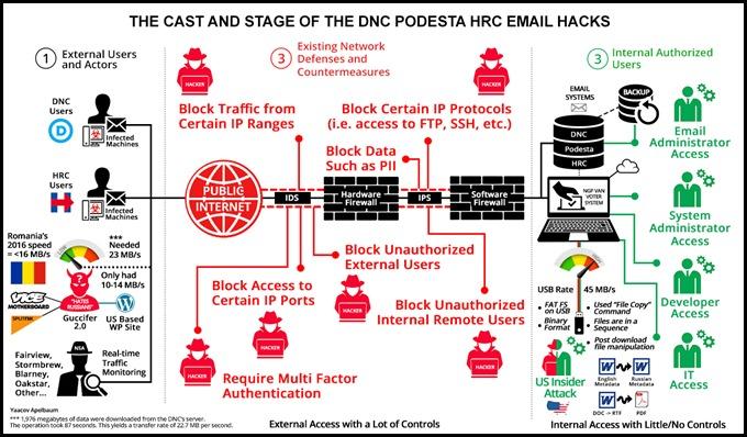 The HRC-DNC Hack