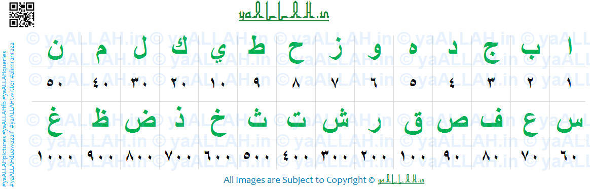 Easy Chart) Naam Ke Adad Nikalna-Islamic Numerology for Names