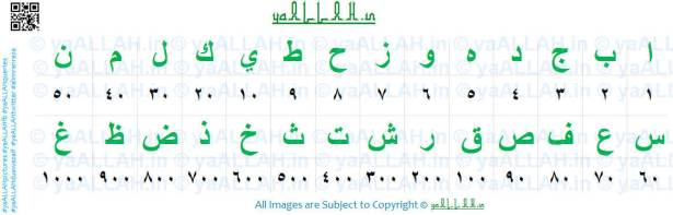 Easy Chart Naam Ke Adad Nikalna Islamic Numerology For Names