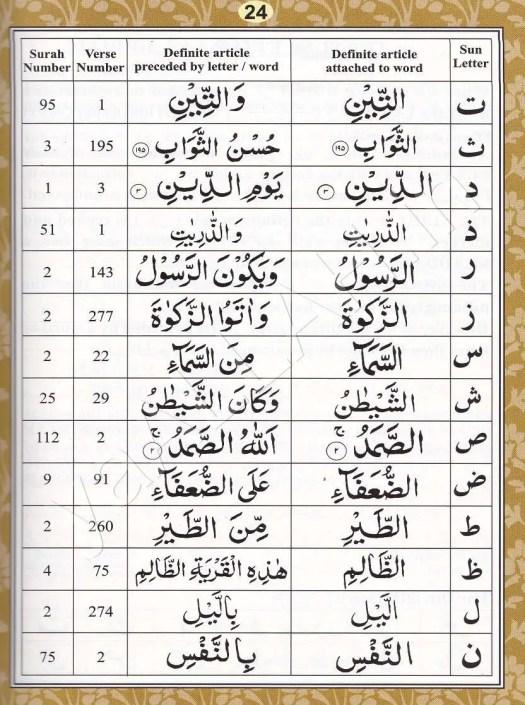 Learn-Quran-Tajweed-Rules-Pronunciation-Makhraj-Huruf-Hijaiyah-024-170816-#yaALLAHpictures