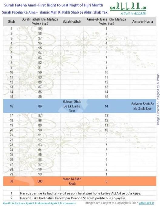 Surah Fatiha Islam Way Benefits Healings in Quran-How to do Chart?
