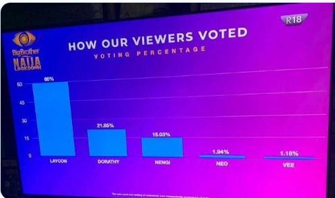 Laycon Emerges #BBNaija Season 5 Winner With 60% Of Total Vote Cast