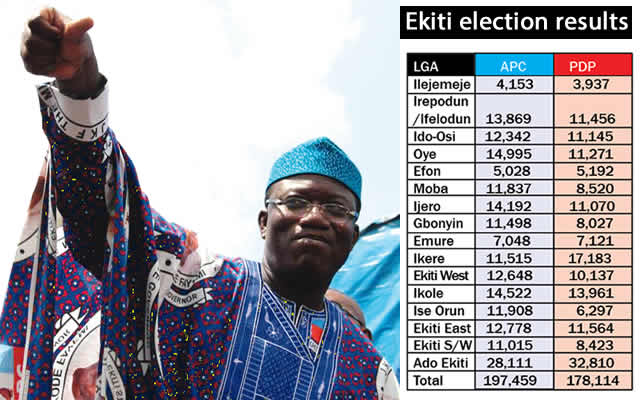 Ekiti Election