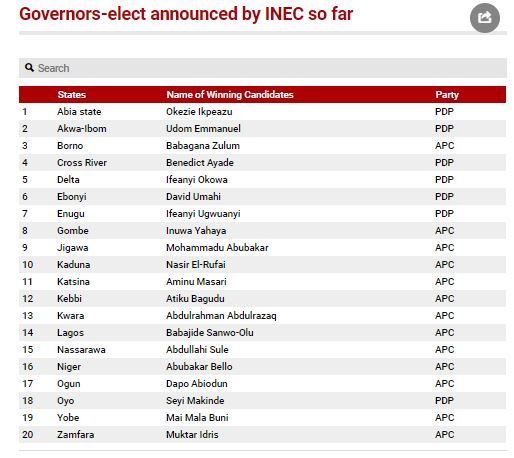 20 Governors-elect announced