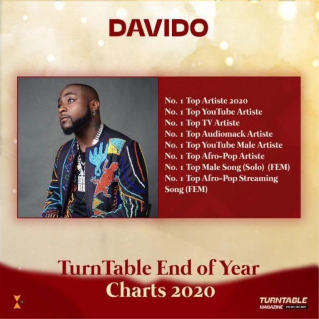 Davido crowned