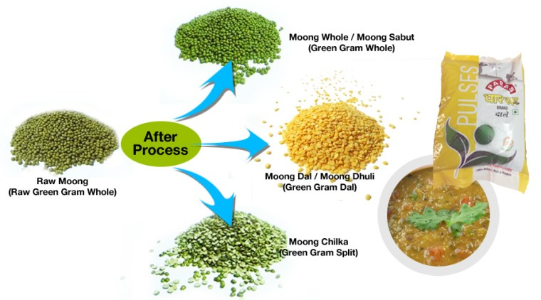 Incredible Health Benefits Of Moong Dal
