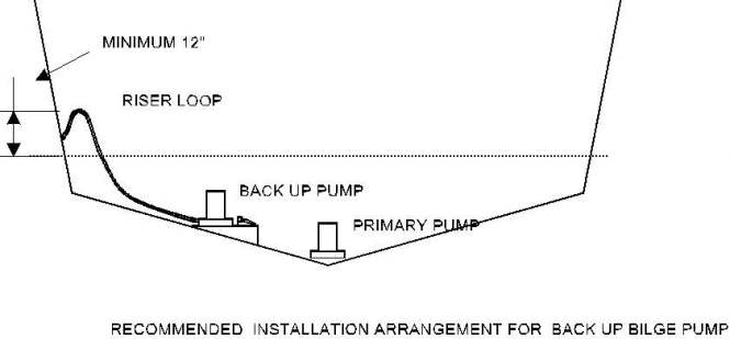 rule 500 automatic bilge pump wiring diagram wiring diagram rule automatic bilge pump wiring diagram and hernes