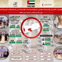 """دولة الإمارات تقدم 80 طنا من المساعدات الإنسانية لسكان """" عدن وشبوة والحديدة"""