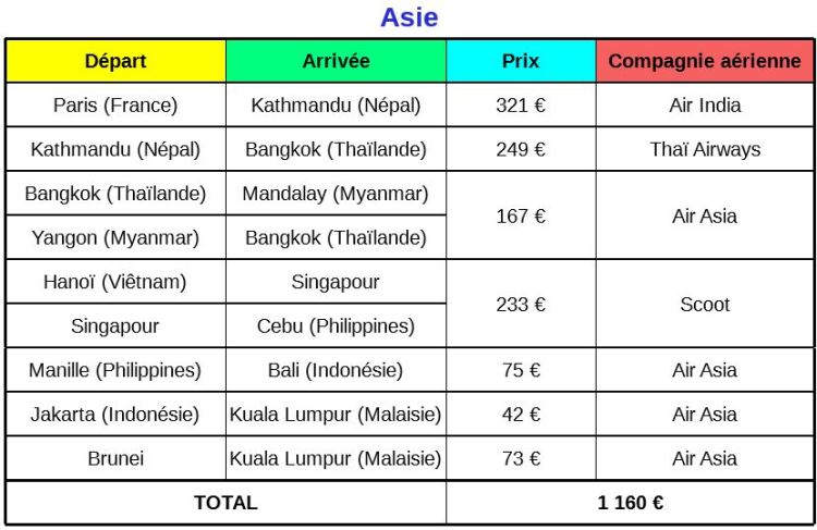 Prix vols voyage en Asie du Sud