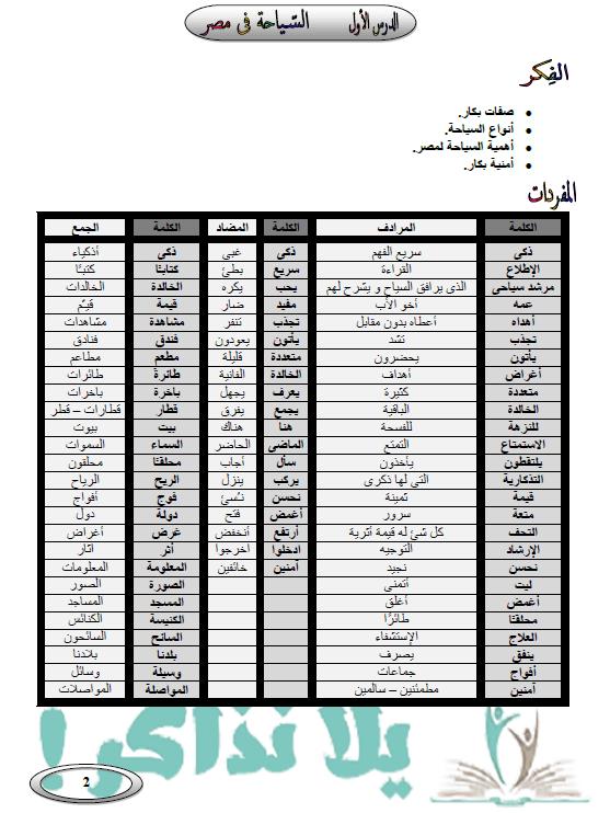 مذكرة شرح لغة عربية للصف الرابع الابتدائي ترم اول