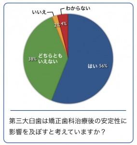 日本臨床矯正歯科医会アンケート結果 ヤマダ矯正歯科