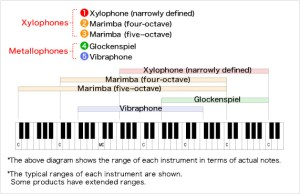 The origins of the Marimba:Relatives of the marimba  Musical Instrument Guide  Yamaha Corporation