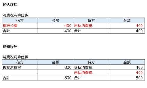 税込経理・税抜経理_消費税清算仕訳
