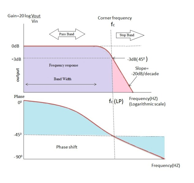 Frequency-Response-of-Low-pass-filter