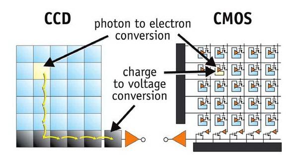 Perbedaan Antara Sensor Gambar CCD dan CMOS di Kamera Digital 14 sensor