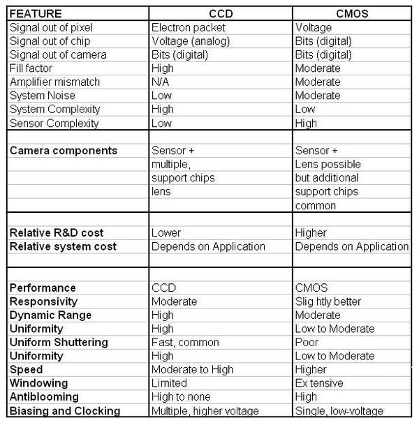 Perbedaan Antara Sensor Gambar CCD dan CMOS di Kamera Digital 7