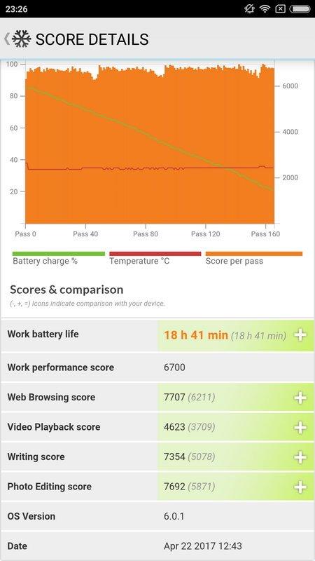 Xiaomi Redmi Note 4 PCMark Battery Test (2)