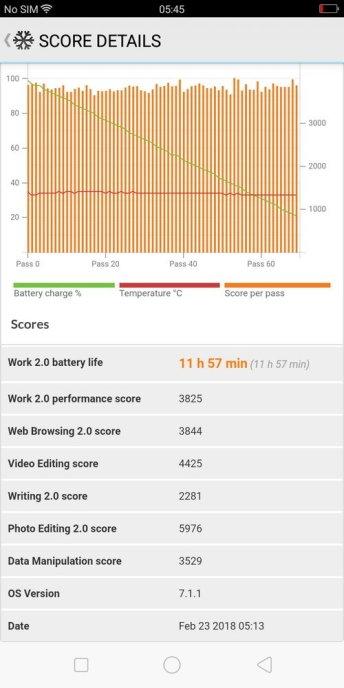 Oppo A83 PCMark Battery Test (2)