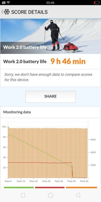 Oppo F7 Youth Battery test (1)