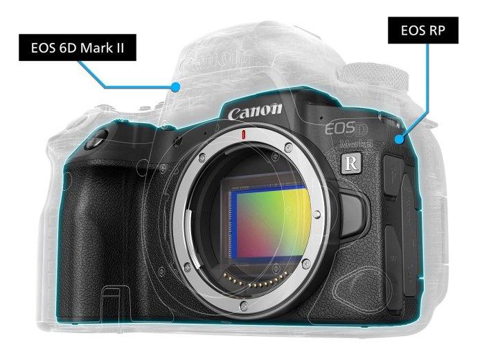 7 Keunggulan Canon EOS RP, Kamera Mirrorless Full Frame Canggih dan Termurah di 2019 2