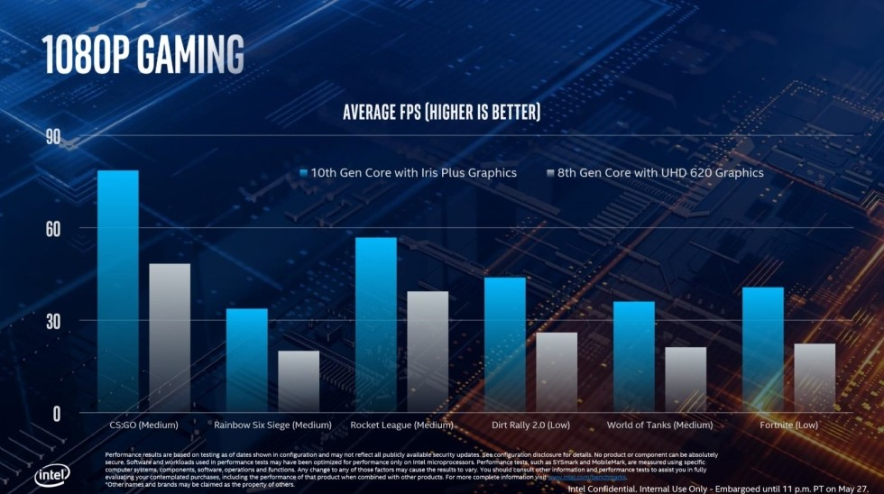 Intel Perkenalkan Prosesor 10th-Gen Ice Lake 10nm untuk Laptop Ultraportable