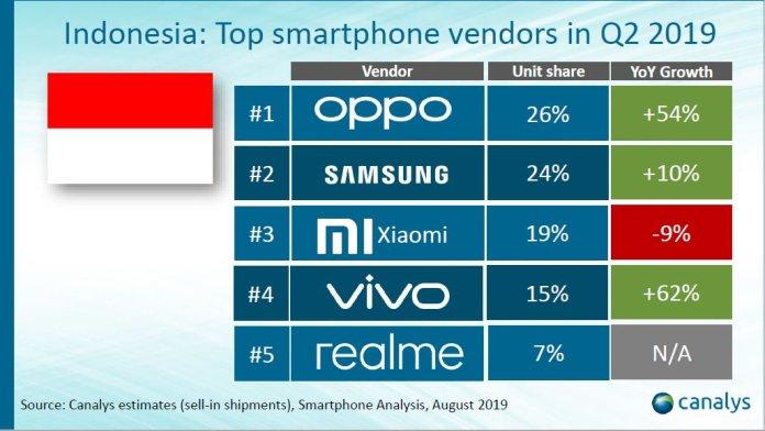 Mengejutkan, Realme Masuk ke Deretan 5 Merek Ponsel Terlaris Indonesia 2019 Versi Canalys 1