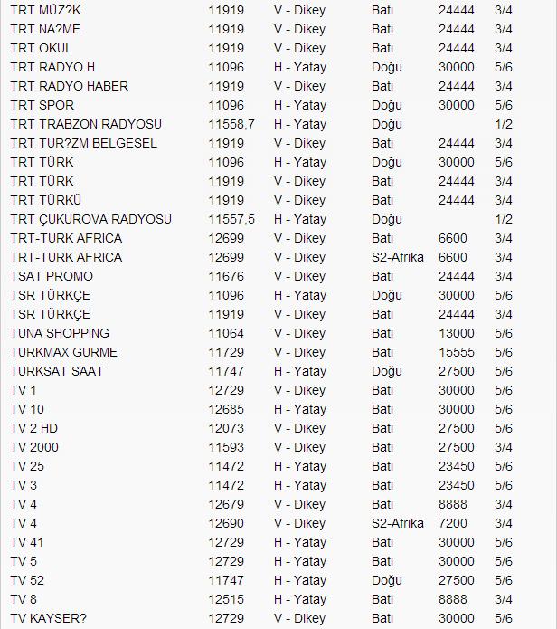 yeni-turksat-4a-uydu-frekans-listesi-2014-16