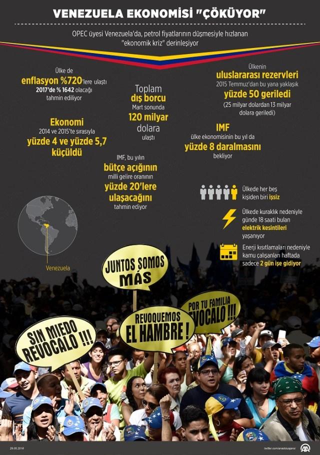 OPEC üyesi Venezuela'da petrol fiyatlarının düşmesiyle hızlanan ekonomik kriz derinleşiyor. Ülkede enflasyon yüzde 720'lere ulaşırken, dış borç 120 milyar dolar sınırına dayandı. IMF, enflasyonun gelecek yıl yüzde bin 642 olacağına ve ülkeyi ekonomik olarak çöküş durumuna getireceğine işaret ediyor. ( Murat Usubaliev - Anadolu Ajansı )