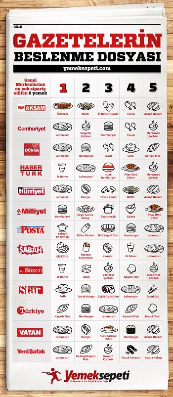 yemeksepeti-gazeteler