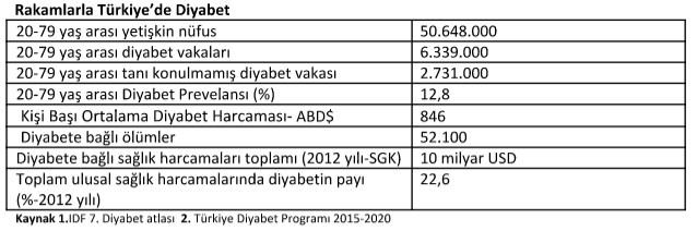 turkiyede-diyabet