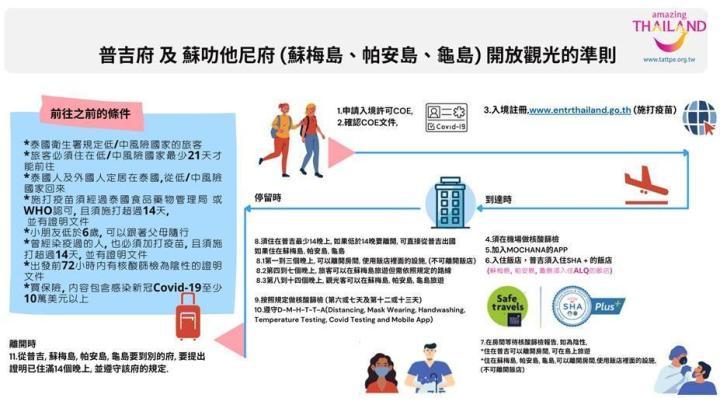 泰國觀光解禁!普吉島7/1開放 旅客打完疫苗入境免隔離 @YA !野旅行-吃喝玩樂全都錄