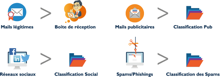 emailsecurisationY2
