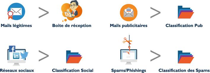 emailsecurisationY2