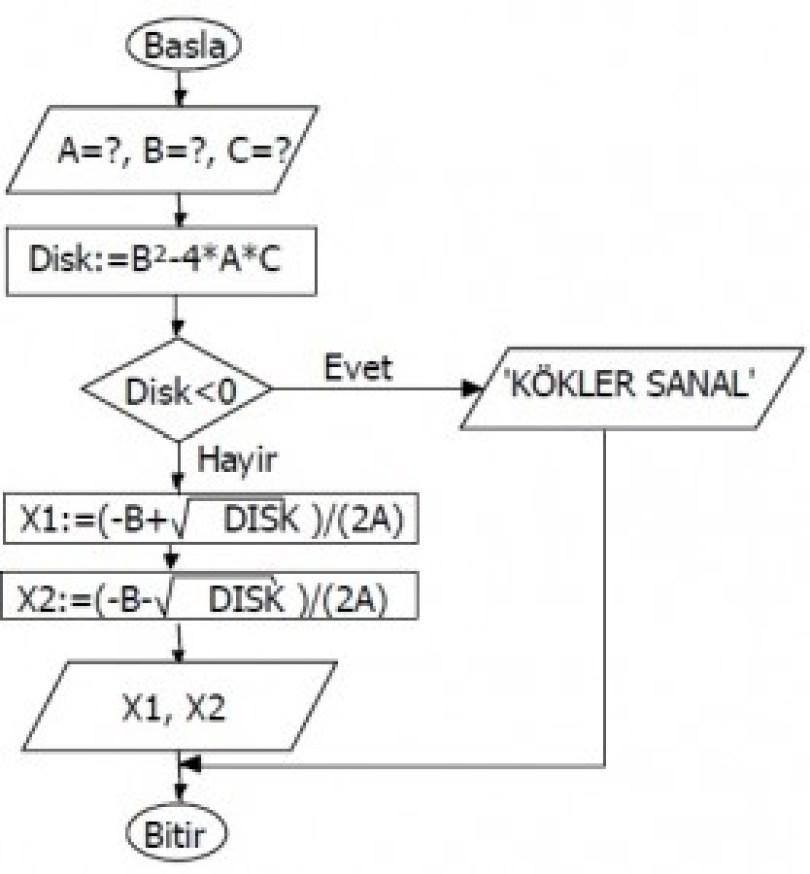 Algoritma Örnekleri 3