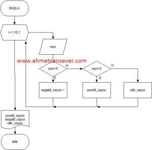 Algoritma Örnekleri 7