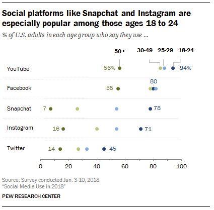 pew âge médias sociaux
