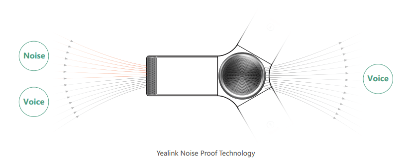 Yealink Noise Proof Technology for Smart and Powerful Noise Elimination