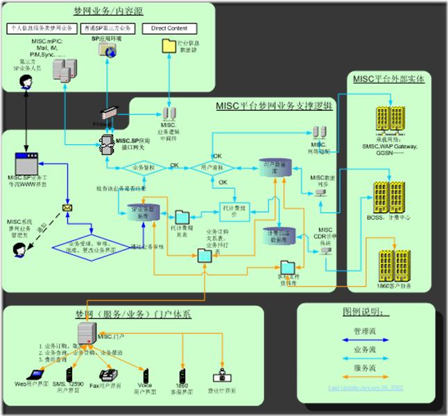 MISC平台移动梦网业务逻辑图